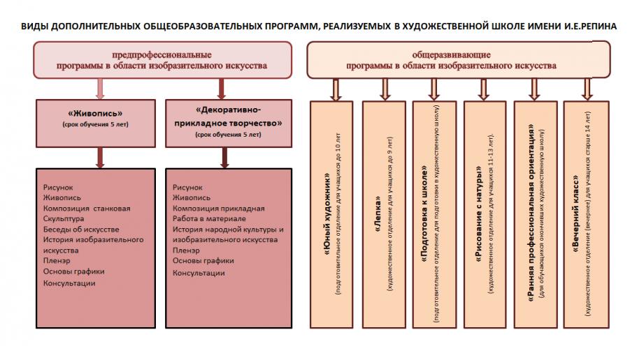 виды-программ-ХШ-имени-И.Е.Репина