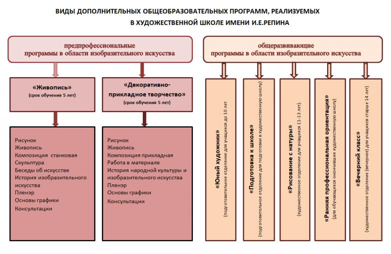 нов. виды-программ-ХШ-имени-И.Е.Репина